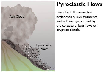 diagram of a pyroclastic flow